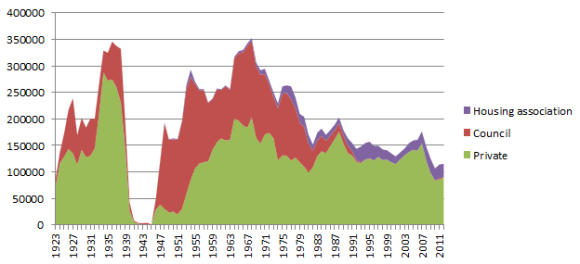 housing-supply-1923-2011.png?w=580&h=264